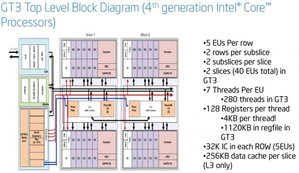 ����-����� ����������� ��������������� ������� Intel