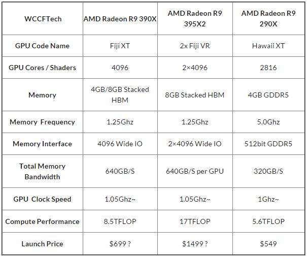 Предположительные характеристики новых флагманов AMD