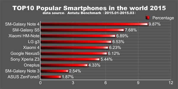 AnTuTu назвала самые популярные смартфоны