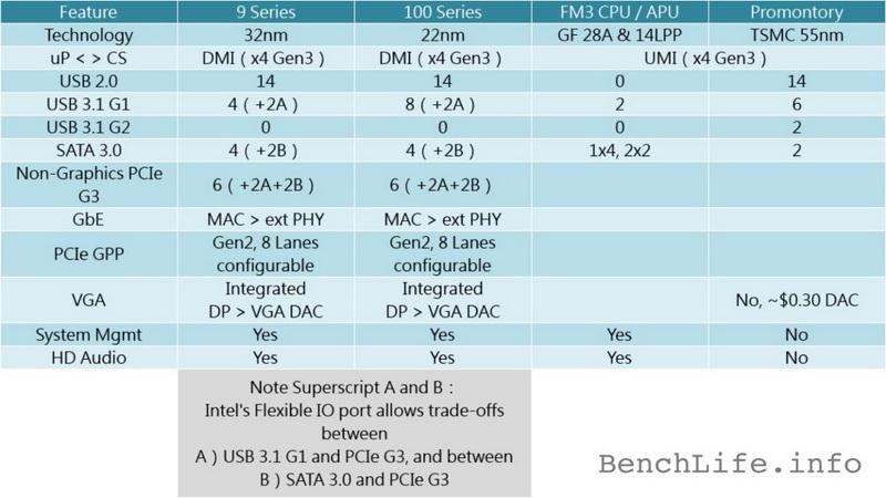 В сравнении с современными чипсетами Intel