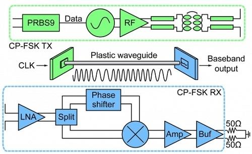 Блок-схема устройства передачи