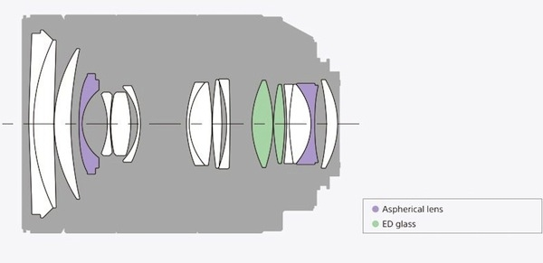 Конструкция объектива SAL2470Z2 Vario-Sonnar T 24-70мм F2.8 ZA SSM II
