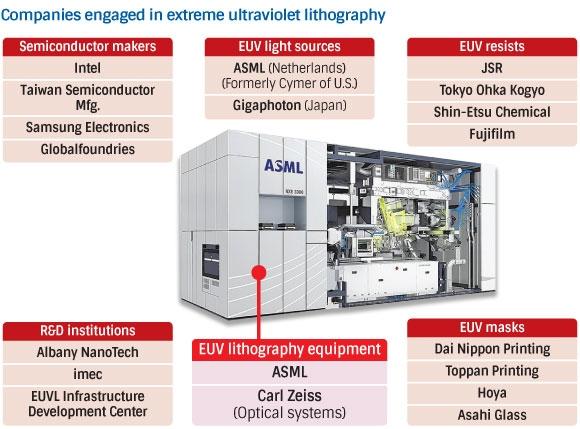 Список главных организаций, участвующих в подготовке EUV-сканеров