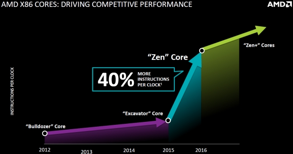 Возможности AMD Zen