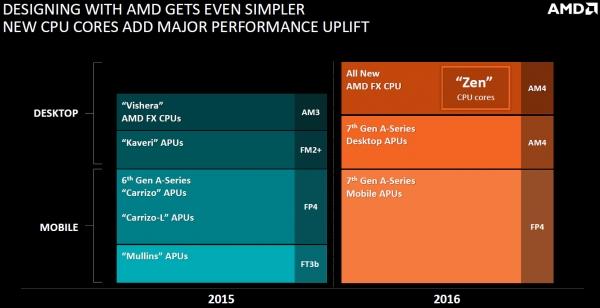 Официальные планы AMD в области создания микропроцессоров
