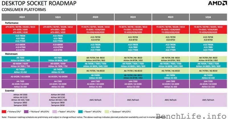 Тот слайд с проектами AMD