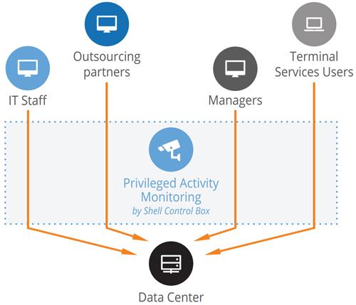 Вышла новая версия системы мониторинга активности привилегированных пользователей Shell Control Box