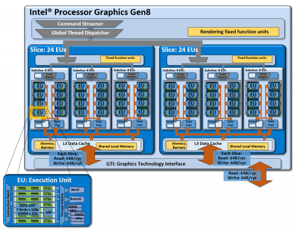 Архитектура графического ядра Broadwell GT3 – основа Iris Pro Graphics 6200