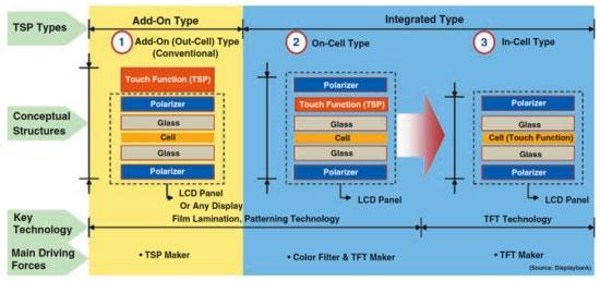 Три актуальных технологии интеграции сенсоров в дисплей