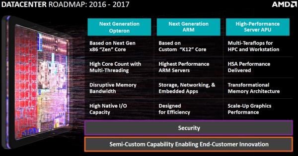 Планы AMD в области выпуска серверных процессоров
