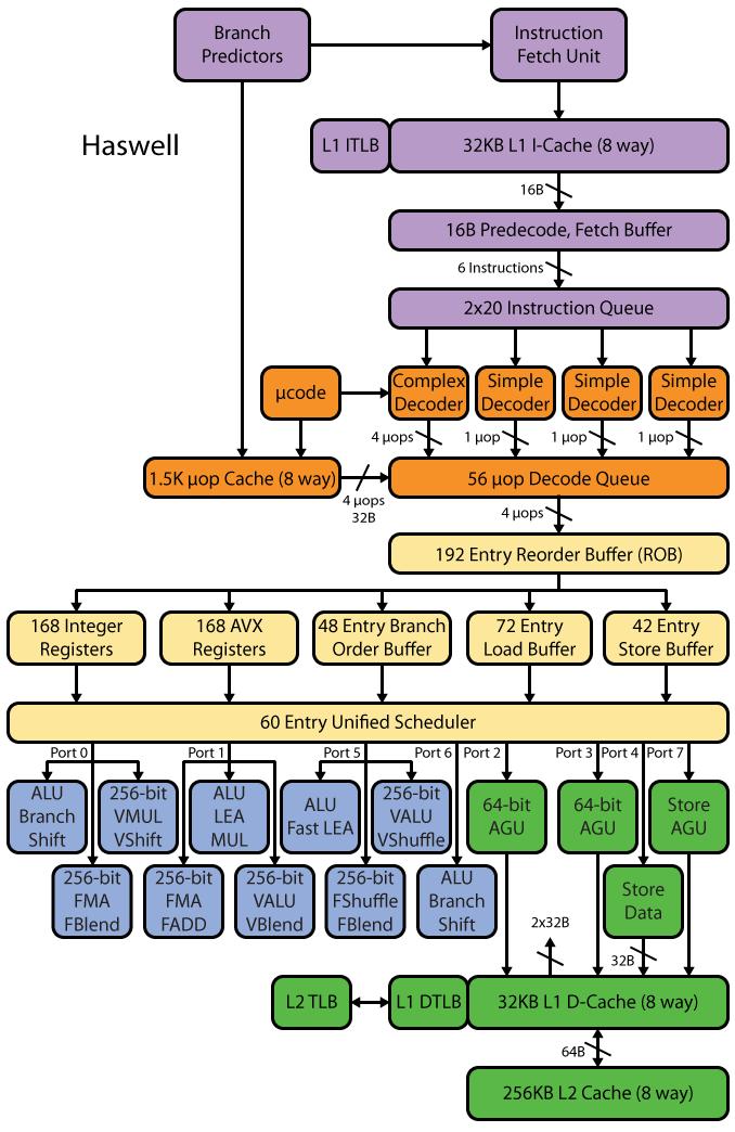 Микроархитектура Haswell.