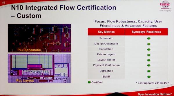 Сертификация средств разработки для 10-нм техпроцесса TSMC