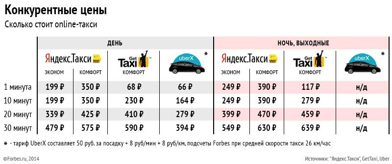 Такси везет тарифы для водителей