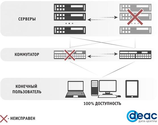 DEAC запустил услугу «кластер серверов