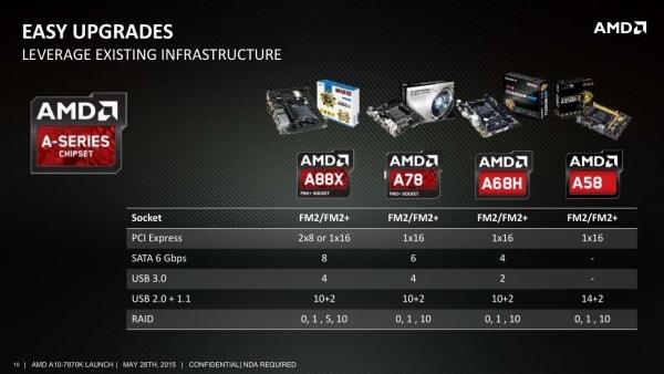 Процессоры AMD Godavari совместимы с существующей платформой
