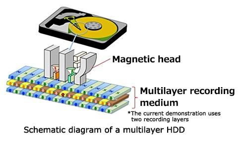 Toshiba предложила 3D HDD повышенной ёмкости