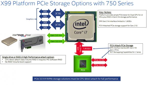 Обзор Intel SSD 750: первый NVMe – комом
