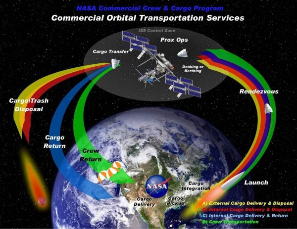 В конце 2005 года NASA объявило программу разработки частных средств для снабжения МКС