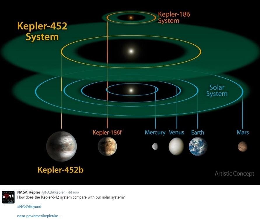 Экзопланета Kepler 452b может стать новой Землёй