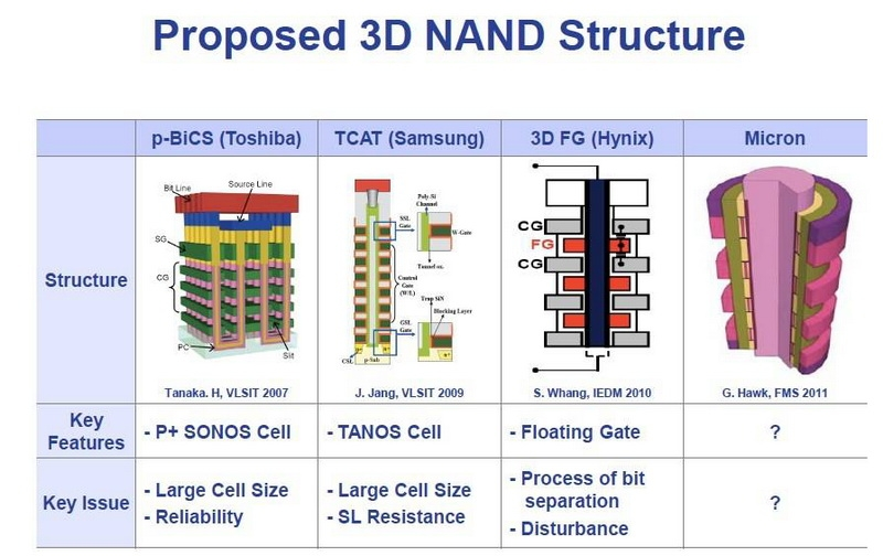 Разновидности технологии 3D NAND