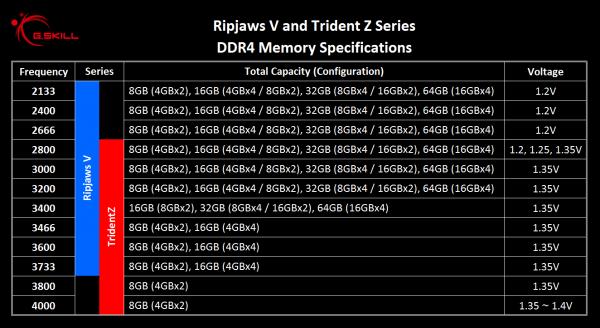 Спецификации семейств модулей памяти G.Skill Ripjaws V и Trident Z