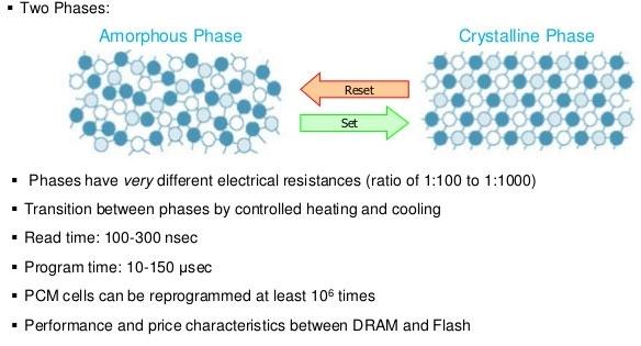 Два состояния вещества ячейки памяти PRAM (PCM)