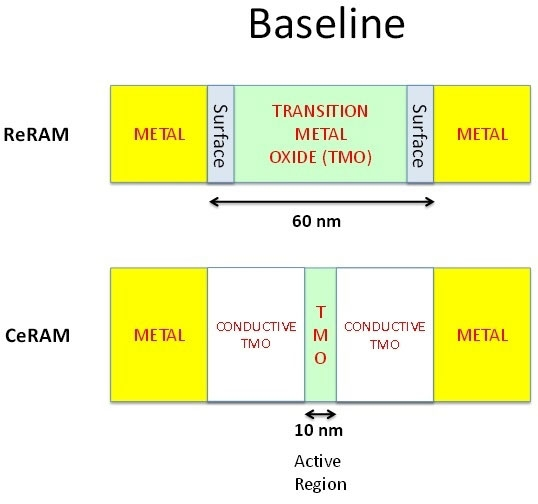 Отличие структуры ячейки памяти ReRAM и CeRAM