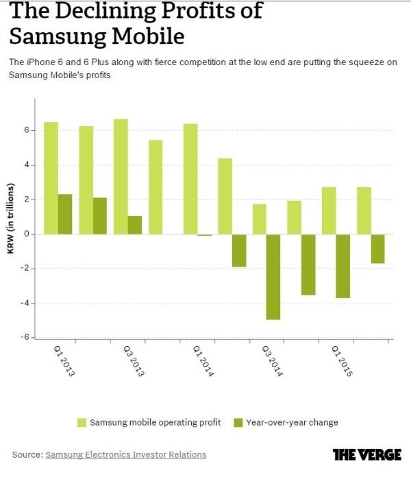 Galaxy S6 не спас Samsung от падения прибыли и сокращения рыночной доли