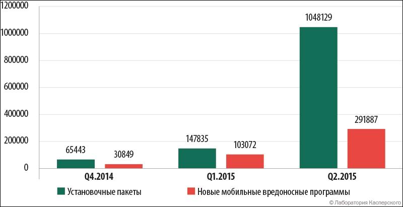 Количество обнаруженных вредоносных установочных пакетов и новых мобильных угроз