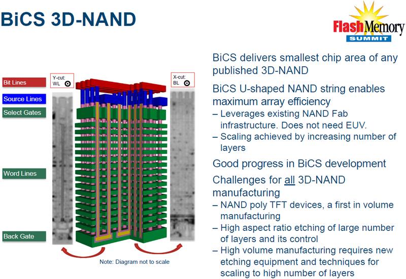 SanDisk и Toshiba начинают приобретать оборудование для производства BiCS 3D NAND