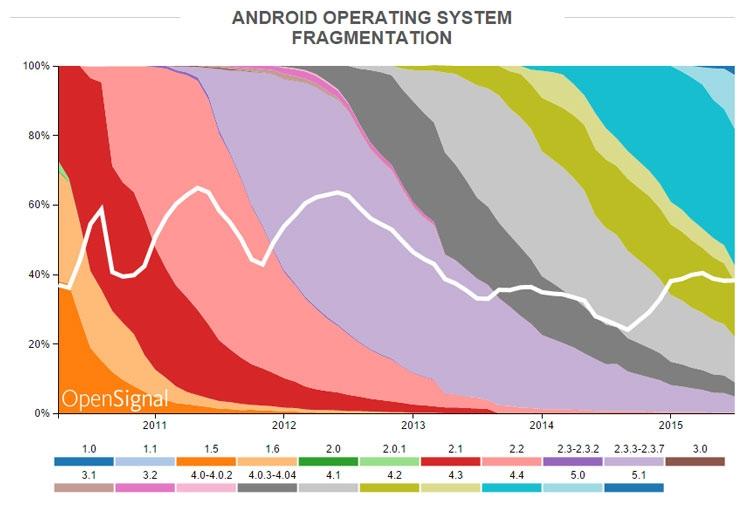 На рынке представлено свыше 24 тысяч моделей Android-устройств