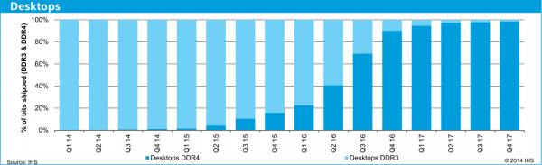 Темпы внедрения DDR4 SDRAM на рынке десктопов, прогноз