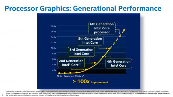 С 2010 года производительность интеловской графики возросла в 27 раз