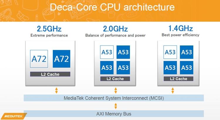 """Zopo выпустит фаблет премиум-класса с 10-ядерным процессором и 2K-дисплеем"""""""