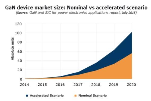 2 сценария повышения рынка силовых частей на свежих м атериалах: стандартный и подрывной (Yole)