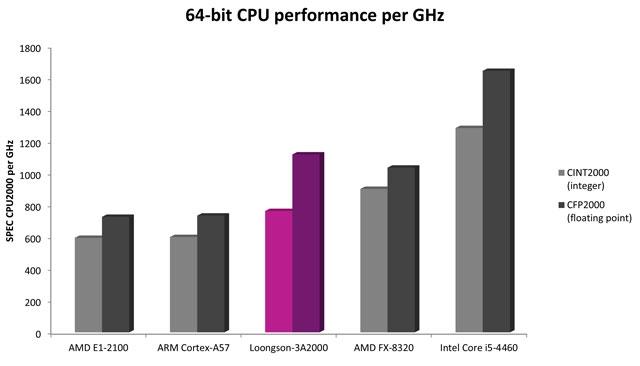 Сравнительная производительность новых процессоров Loongson