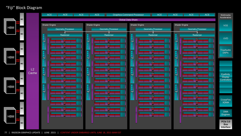 Блок-схема AMD Fiji (Radeon R9 Fury)