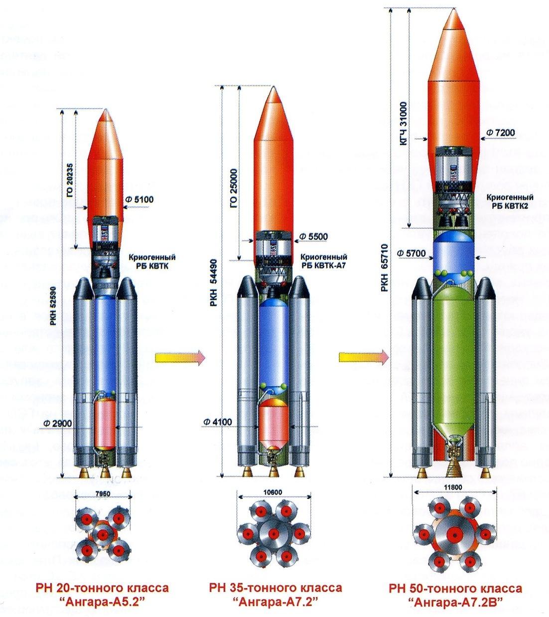 Ракета-носитель «Союз-2-1В» - samspace.ru