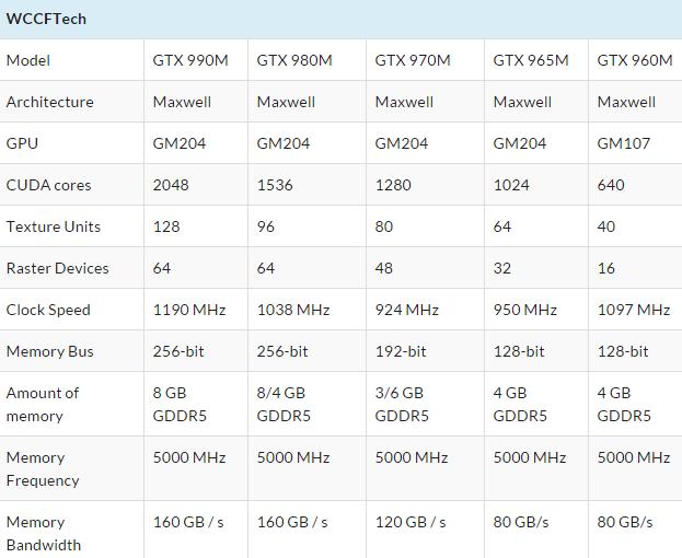 Сводная таблица технических характеристик мобильных решений NVIDIA