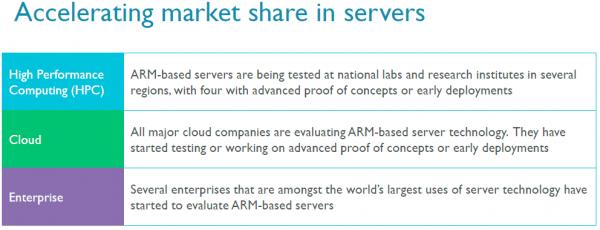 Перпективные планы ARM на рынке серверов