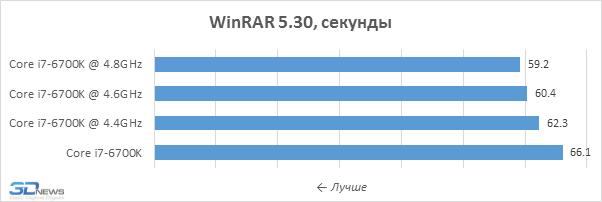 Улучшаем Core i7-6700K: скальпирование и разгон