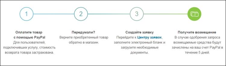 Схема использования услуги