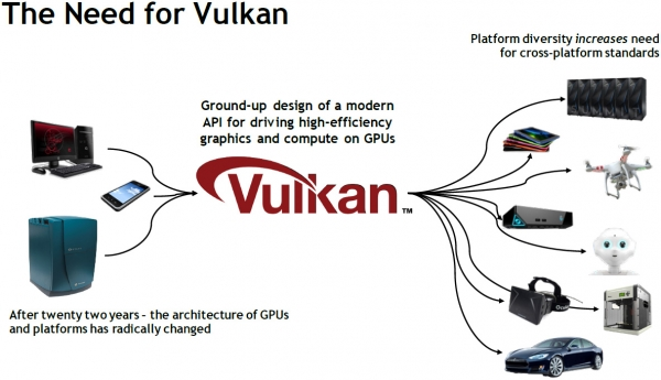 Vulkan: От автомобиля до сервера