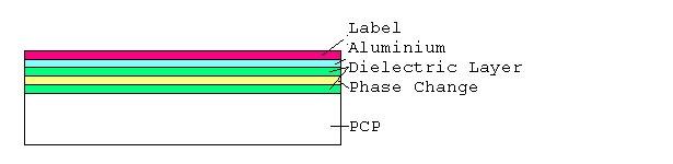 Схемотическое изображение перезаписываемого оптического диска - это тоже полностью оптическая энергонезависимая память