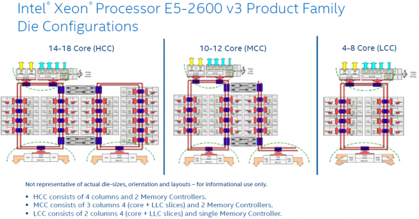 Различные конфигурации процессоров Haswell-E/EP/EX