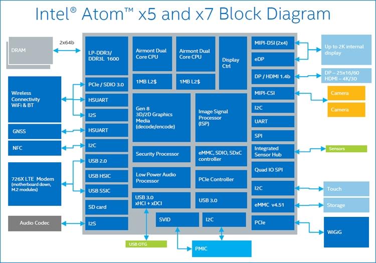 "Quanta NH2: компьютер-брелок с процессором Intel Cherry Trail"""