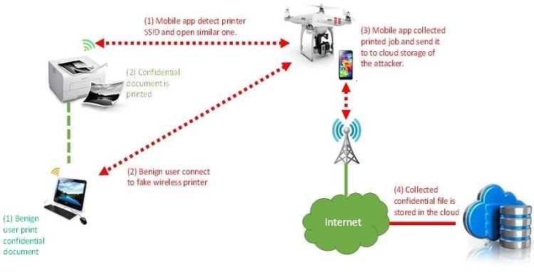 Найден метод атаки сети Wi-Fi с помощью дрона и смартфона