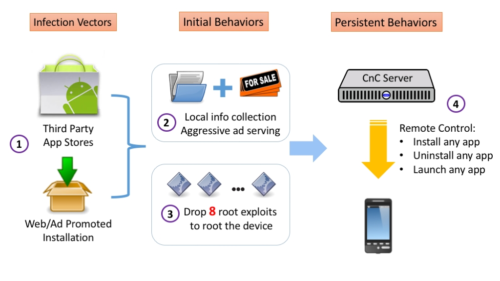 The scheme of a malicious third-party software. Photo FireEye
