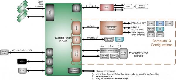 Базовые возможности платформы AM4 и наборов логики Promontory