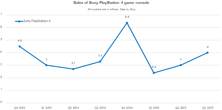 Динамика продаж Sony PlayStation 4